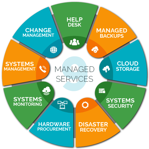 Managed-Services-Schema